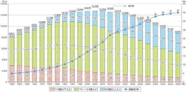 総務省 政策 白書 28年版 人口減少社会の到来より引用