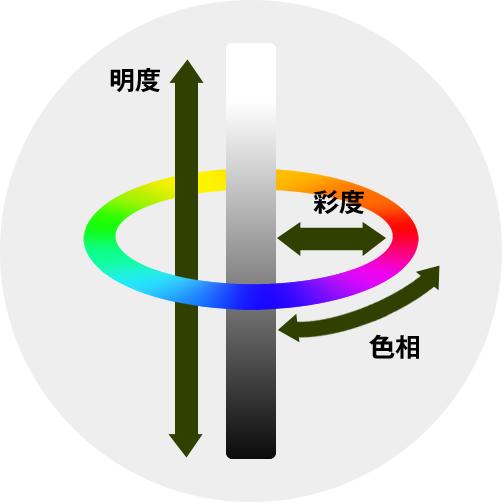 色の三属性「色相」「明度」「彩度」